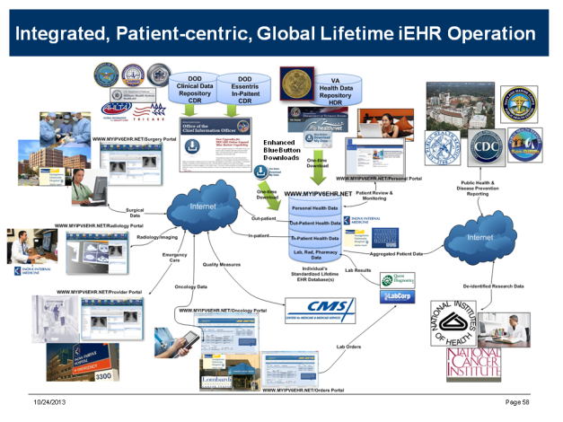 How Integrated EHRs Might Operate