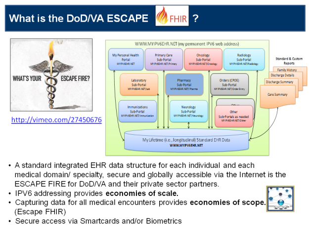 What is the DOD/VA Escape FHIR?