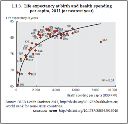1.1.3. Life expectancy at birth and health spending - Page 25