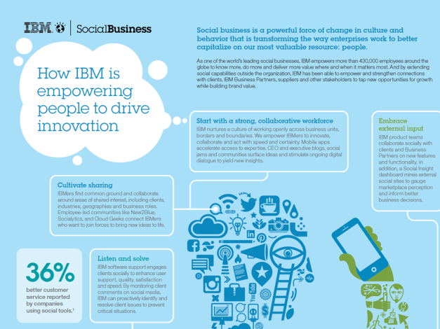 Empowering People to Drive Innovation - IBM