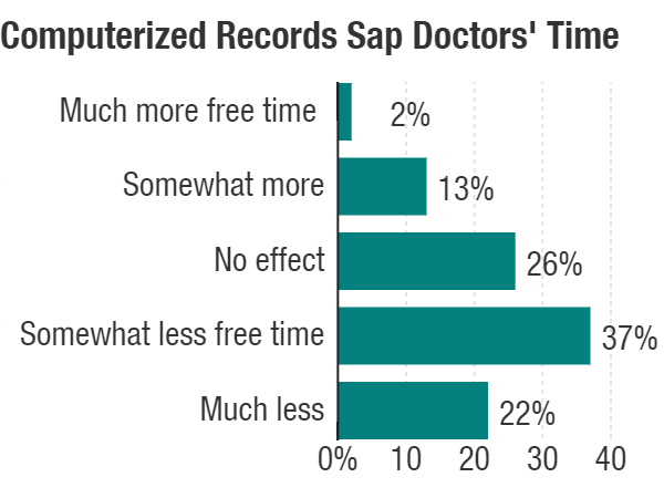 computerized-records-sap-doctors-time