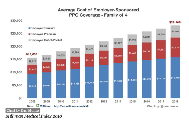 10 Reasons Why Employers — And New Ventures — Won't 'Disrupt' U.S. Healthcare – FORBES ...
