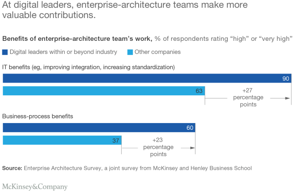 McKinsey -Five-enterprise-architecture-practices-Ex2