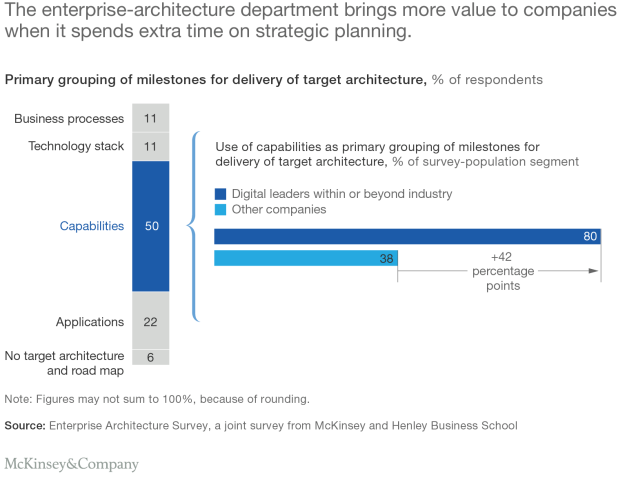 McKinsey -Five-enterprise-architecture-practices-Ex3