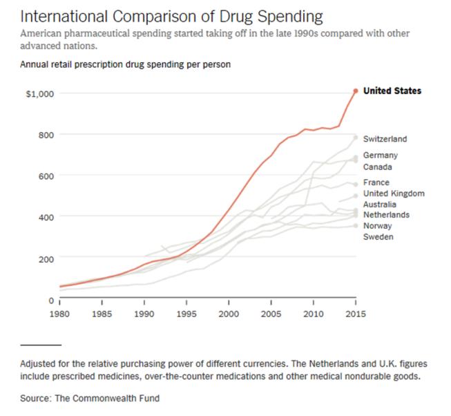 NYT Drugs 1