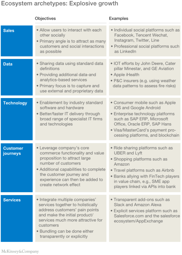 Adopting an ecosystem view of business technology – McKinsey